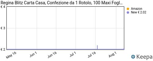 Storico dei prezzi Amazon e affiliati LY-regina-blitz-carta-casa-confezione-da-1-rotolo-100