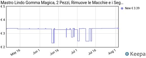 Storico dei prezzi Amazon e affiliati BQ-mastro-lindo-gomma-magica-2-pezzi-rimuove-le-macchie-e-i