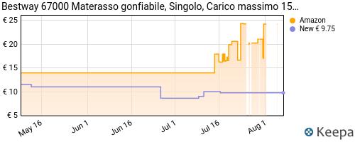 Storico dei prezzi Amazon e affiliati LK-pavillo-67000-materassino-gonfiabile-singolo-185-x-76-x