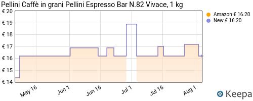 Storico dei prezzi Amazon e affiliati PY-pellini-espresso-bar-miscela-di-caff-in-grani-1000g