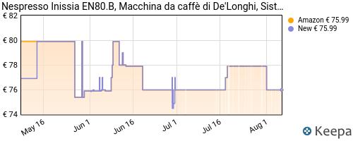 Storico dei prezzi Amazon e affiliati ZA-de-longhi-nespresso-inissia-en80-b-macchina-per-caff