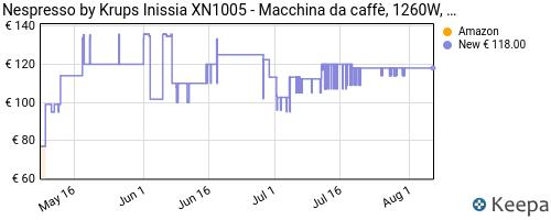 Storico dei prezzi Amazon e affiliati PQ-nespresso-inissia-macchina-per-caff-espresso-a-capsule