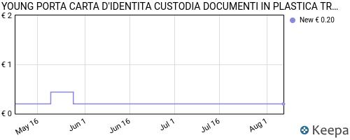 Storico dei prezzi Amazon e affiliati 44-porta-carta-d-identita-custodia-documenti-in-plastica
