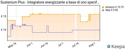Storico dei prezzi Amazon e affiliati 22-sustenium-plus-l-integratore-tonico-a-base-di-vitamine
