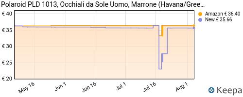 Storico dei prezzi Amazon e affiliati EE-polaroid-pld-1013-s-occhiali-da-sole-uomo-rotondi