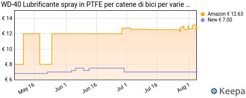Storico dei prezzi Amazon e affiliati J2-wd-40-bike-lubrificante-catena-bici-spray-al-ptfe-250-ml