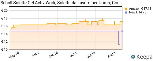 Storico dei prezzi Amazon e affiliati UU-scholl-gel-activ-work-solette-da-lavoro-per-uomo-40-46-5