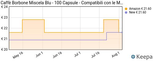 Storico dei prezzi Amazon e affiliati Q8-caff-borbone-miscela-blu-100-capsule-compatibili-con-le