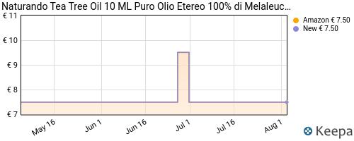 Storico dei prezzi Amazon e affiliati 3C-naturando-tea-tree-oil-10-ml-puro-olio-etereo-100-di
