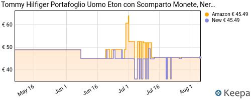 Storico dei prezzi Amazon e affiliati 6Q-tommy-hilfiger-eton-cc-flap-and-coin-pocket-porta-carte-di