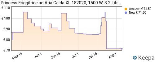 Storico dei prezzi Amazon e affiliati 90-princess-friggitrice-ad-aria-calda-xl-182020-1500-w-3-2