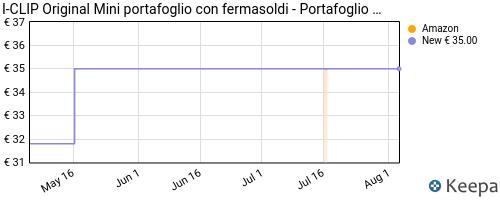 Storico dei prezzi Amazon e affiliati 3C-i-clip-original-silver-pure-black-portafoglio-wallet