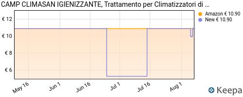 Storico dei prezzi Amazon e affiliati TC-camp-climasan-igienizzante-climatizzatori-a-base-alcool