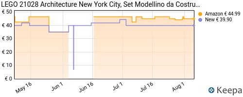 Storico dei prezzi Amazon e affiliati HQ-lego-architecture-new-york-city-set-di-costruzioni-21028