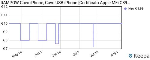 Storico dei prezzi Amazon e affiliati 7S-rampow-cavo-lightning-a-usb-certificato-apple-mfi