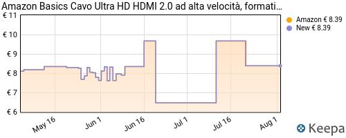 Storico dei prezzi Amazon e affiliati D0-amazon-basics-cavo-ultra-hd-hdmi-2-0-ad-alta-velocit