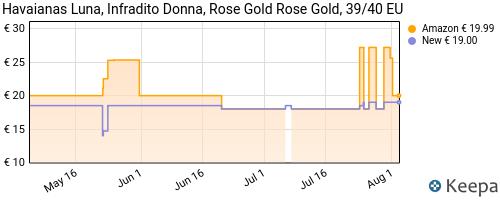 Storico dei prezzi Amazon e affiliati 66-havaianas-luna-infradito-donna-oro-39-40