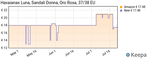 Storico dei prezzi Amazon e affiliati 6Q-havaianas-luna-infradito-donna-oro-37-38