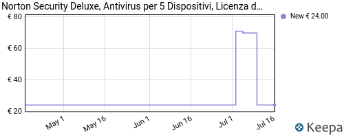 norton security deluxe antivirus software 2019