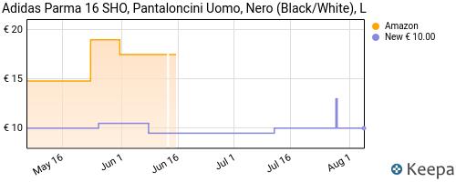 Storico dei prezzi Amazon e affiliati R4-adidas-parma-16-sho-pantaloncini-uomo-nero-black-white