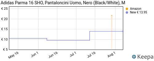 Storico dei prezzi Amazon e affiliati WO-adidas-parma-16-sho-pantaloncini-uomo-nero-black-white