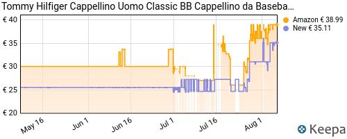 Storico dei prezzi Amazon e affiliati 9G-tommy-hilfiger-classic-bb-cap-berretto-blu-midnight-403
