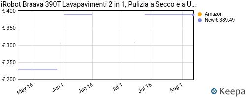 Storico dei prezzi Amazon e affiliati 44-irobot-braava-390t-lavapavimenti-2-in-1-pulizia-a-secco-e-a