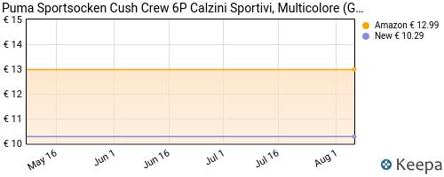 Storico dei prezzi Amazon e affiliati SS-puma-sportsocken-cush-crew-6p-calzini-sportivi-multicolore