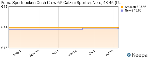 Storico dei prezzi Amazon e affiliati 56-puma-sportsocken-cush-crew-6p-calzini-sportivi-nero-43-46