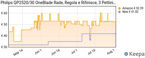 Storico dei prezzi Amazon e affiliati 66-philips-qp2520-30-oneblade-rade-regola-e-rifinisce-la-barba