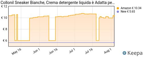 Storico dei prezzi Amazon e affiliati GY-collonil-sneaker-white-crema-detergente-liquida-adatta