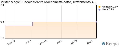 Storico dei prezzi Amazon e affiliati MK-mister-magic-decalcificante-macchinetta-caff-trattamento