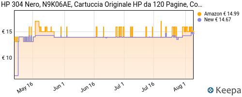 Storico dei prezzi Amazon e affiliati 3W-hp-304-n9k06ae-cartuccia-originale-per-stampanti-hp-a-getto