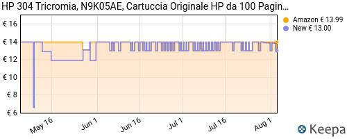 Storico dei prezzi Amazon e affiliati RI-hp-304-n9k05ae-uus-cartuccia-originale-per-stampanti-hp-a