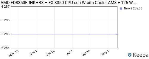 Storico dei prezzi Amazon e affiliati J8-amd-fd8350frhkhbx-fx-8350-cpu-con-wraith-cooler-am3