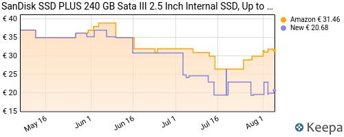 Storico dei prezzi Amazon e affiliati WU-sandisk-plus-ssd-unit-a-stato-solido-240-gb-velocit-di