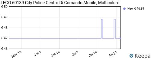 Storico dei prezzi Amazon e affiliati SC-lego-city-police-centro-di-comando-mobile-set-di-costruzion
