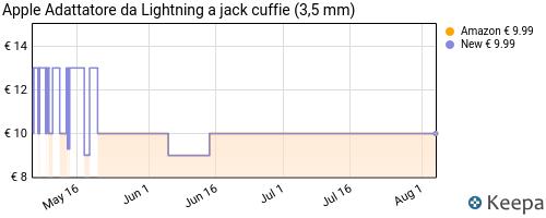 Storico dei prezzi Amazon e affiliati 1P-apple-adattatore-da-lightning-a-jack-cuffie-3-5-mm