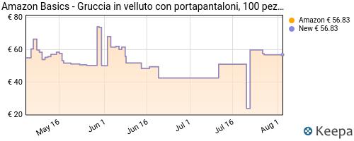 Storico dei prezzi Amazon e affiliati AP-amazon-basics-gruccia-in-velluto-con-portapantaloni-100