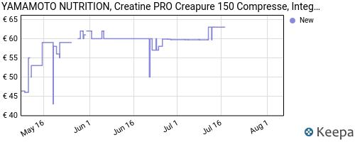 Storico dei prezzi Amazon e affiliati 1H-yamamoto-nutrition-creatine-pro-creapure-quality