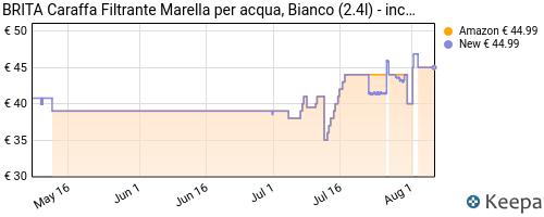 Storico dei prezzi Amazon e affiliati EQ-brita-marella-caraffa-filtrante-per-acqua-2-4-litri-6