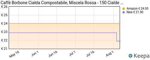 Storico dei prezzi Amazon e affiliati 66-caff-borbone-cialda-compostabile-miscela-rossa-150