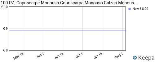 Storico dei prezzi Amazon e affiliati MB-100-pz-copriscarpe-monouso-copriscarpa-monouso-calzari