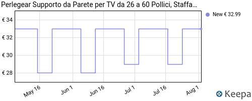 Storico dei prezzi Amazon e affiliati U1-perlegear-pgmfk6-supporto-tv-con-braccio-girevole-ed