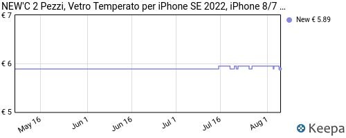 Storico dei prezzi Amazon e affiliati SV-new-c-2-pezzi-vetro-temperato-compatibile-con-iphone-7-e