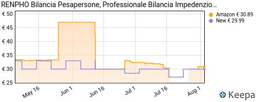 Storico dei prezzi Amazon e affiliati RW-renpho-bilancia-pesapersone-professionale-bilancia