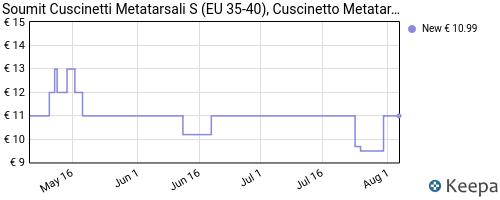 Storico dei prezzi Amazon e affiliati WN-soumit-cuscinetti-metatarsali-s-eu-35-40-cuscinetto