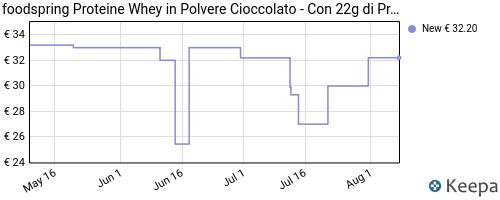 Storico dei prezzi Amazon e affiliati QL-foodpring-proteine-whey-cioccolato-750g-formula-in