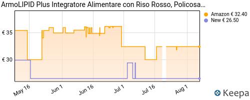 Storico dei prezzi Amazon e affiliati 3W-armolipid-plus-integratore-alimentare-con-riso-rosso
