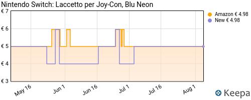 Storico dei prezzi Amazon e affiliati 0H-nintendo-switch-laccetto-per-joy-con-blu-neon
